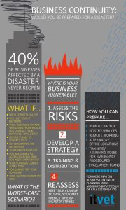 business continuity infographic
